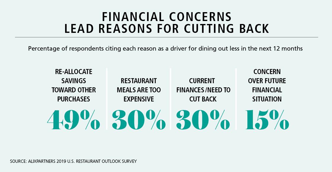 Jittery' consumers, tight labor darken restaurant outlook
