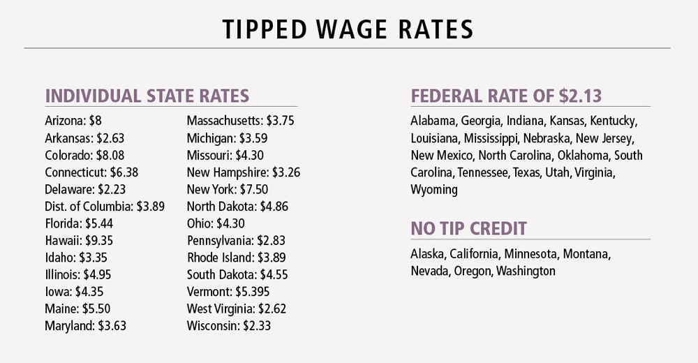 Wages_2_tipped_wage_rates.jpg