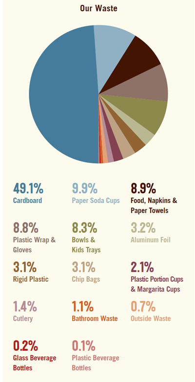 chipotle-waste-pie-chart.png