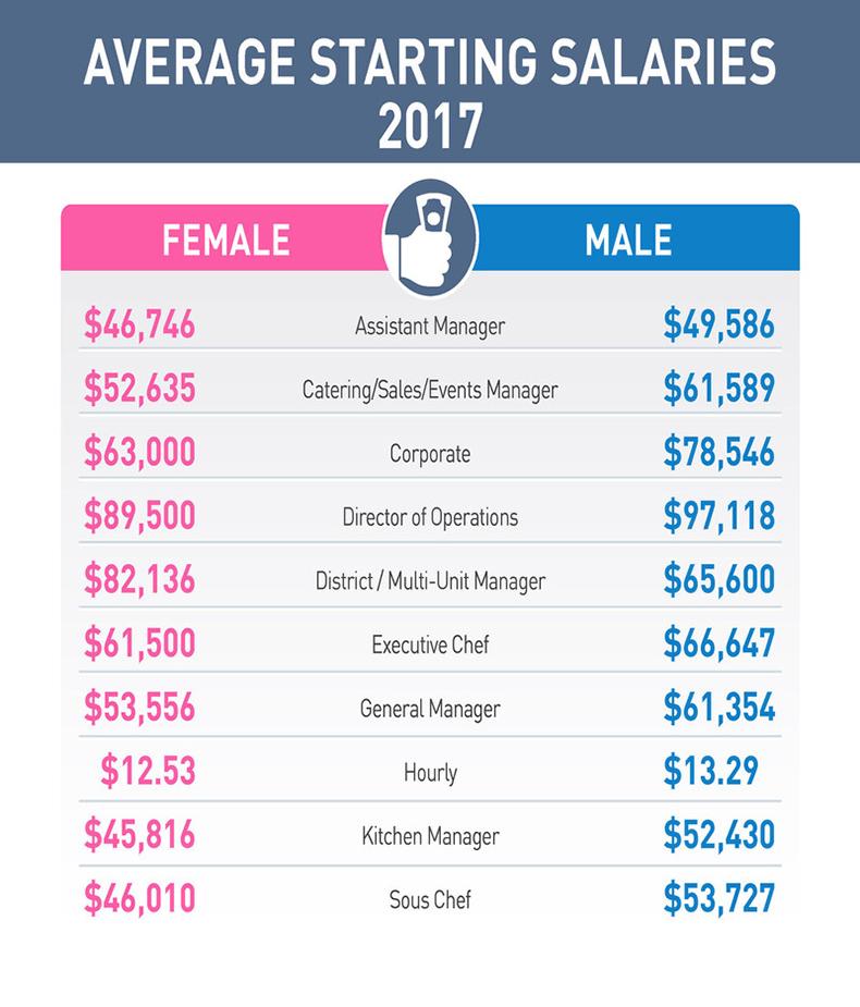 Average Starting Salaries (2017) for female restaurant workers versus male restaurant workers.