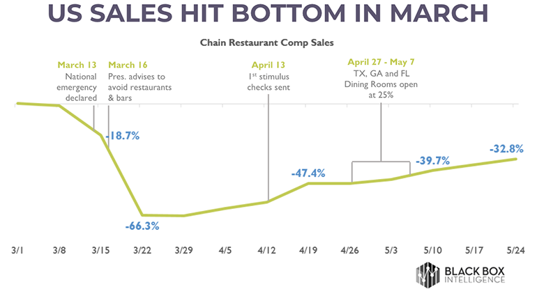 sales-hit-bottom-in-march.png