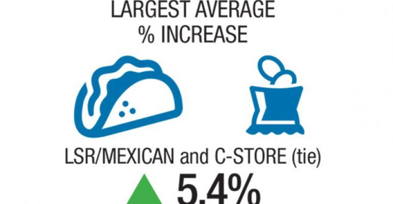 Growth in Estimated Sales Per Unit