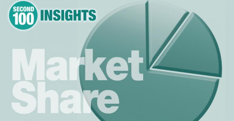 2015 Second 100: 10 key market share takeaways