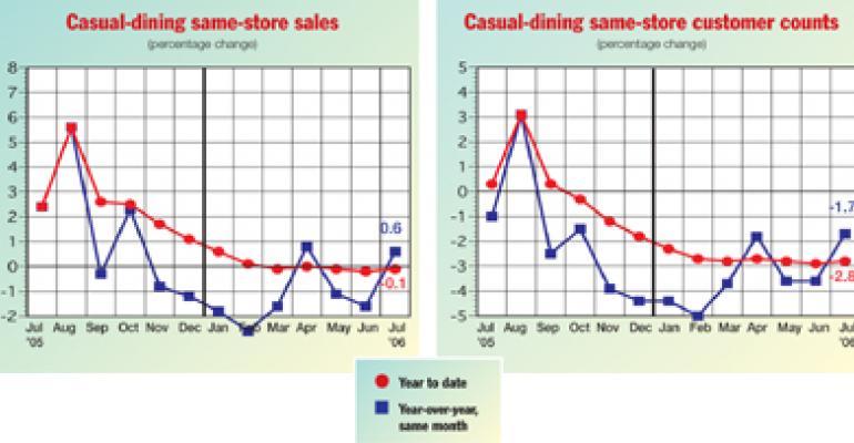 Winter weather suppresses dinnerhouses' sales, traffic in Jan.