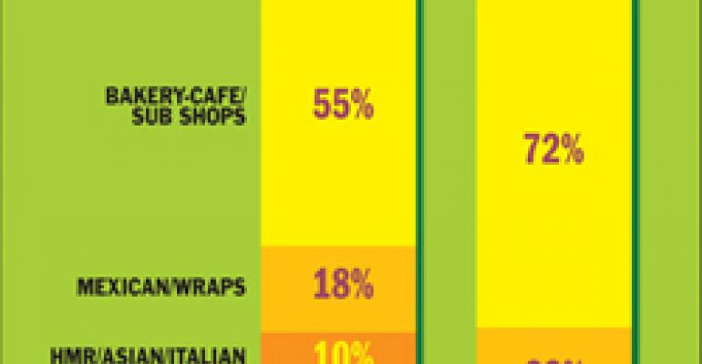 NPD: Food quality drives growth for many fast-casual chains