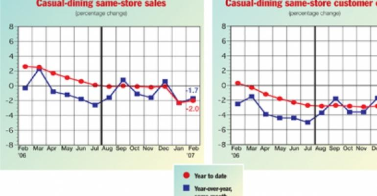 Icy weather contributes to casual-dining sales decline