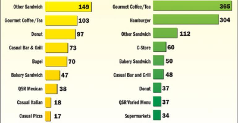 NPD: Gourmet coffee and tea, burgers top growth segments