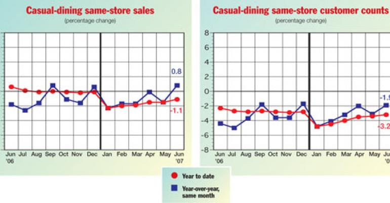 Mortgage woes suppress traffic at casual-dining restaurants