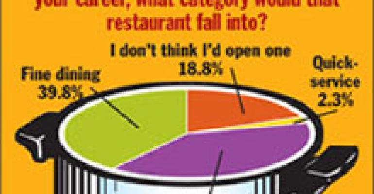 Aspirations for restaurant ownership evident in survey of cuilnary students at Art Institutes