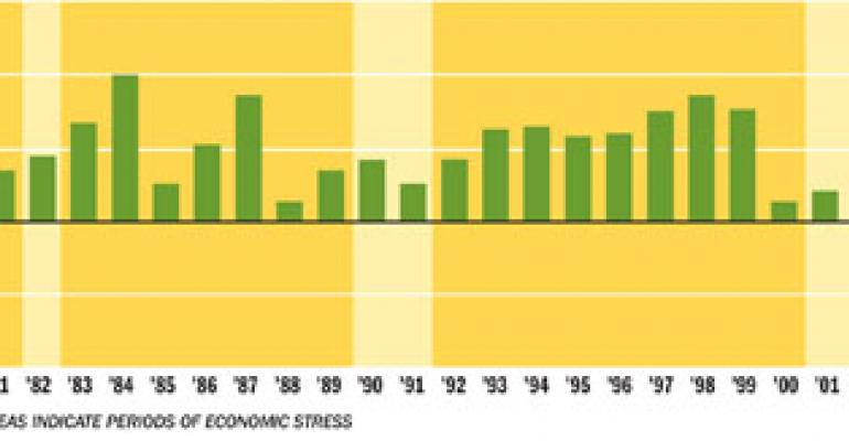 NPD: Customers seek value during economic downturns