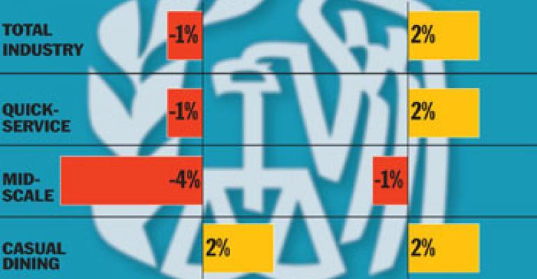 Rebate checks may spur short-term spike in restaurant sales
