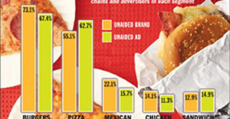 NPD: Sluggish pizza traffic belies brand loyalty of sector's fans