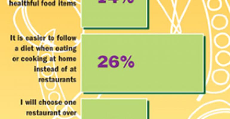 NPD: Consumers seek out restaurants with healthful options