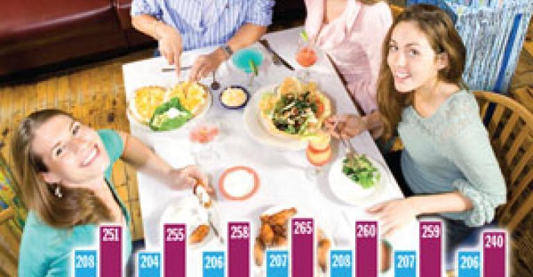 NPD: Young adult restaurant visits decline across segments