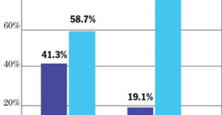 Study: Online recruiting should diversify, not replace, traditional hiring