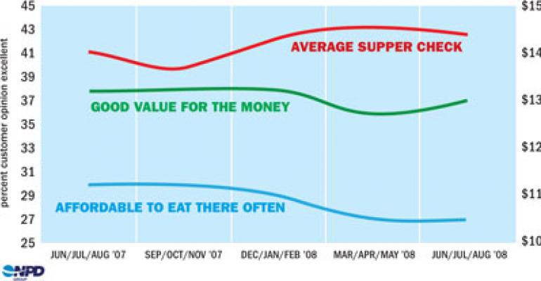 NPD: Hitting the price 'sweet spot' is key to guest satisfaction