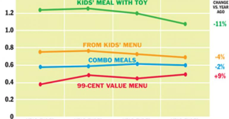 NPD: Kids' meal traffic slows as tykes pick from value menus