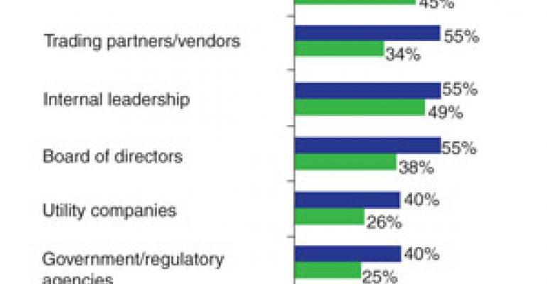 Study: Retail 'winners' set more green goals