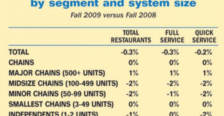 U.S. restaurant count declines