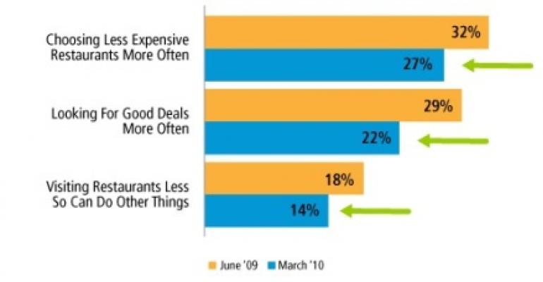 Report: Consumers ready to dine out again