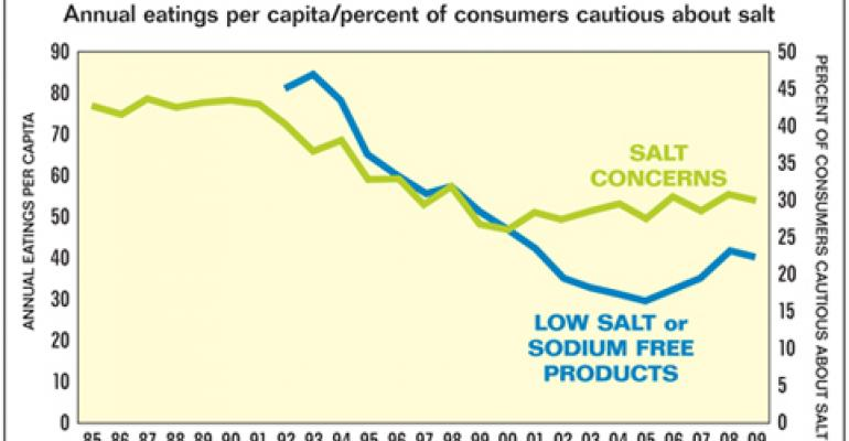 NPD: Concern about salt not matched by eating habits