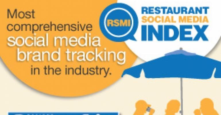 Restaurant Social Media Index: 3Q results