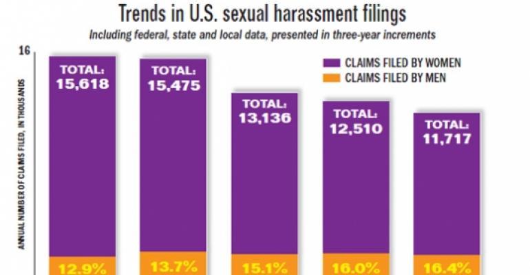 Sexual harrassment chart