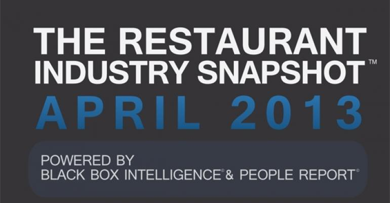 Report: Restaurant sales hold steady in April