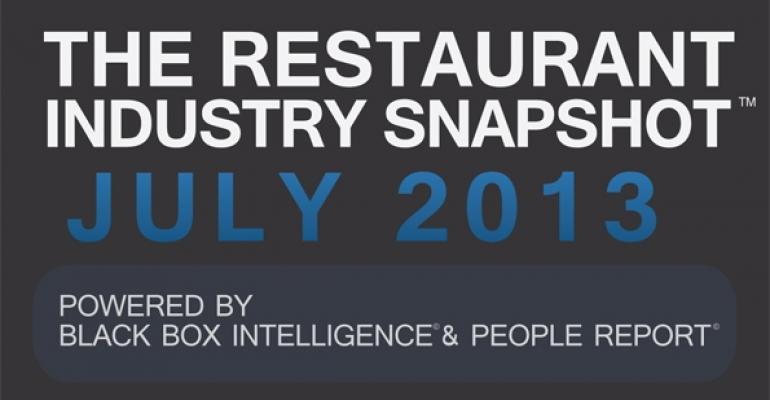 Report: July restaurant sales fall, consumer optimism rises