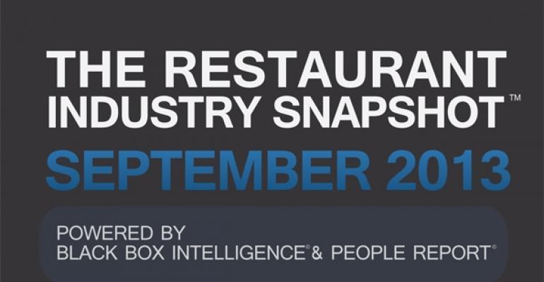 3Q restaurant sales, traffic reflect economic uncertainty