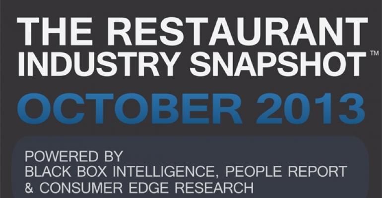 Report: Restaurant sales, traffic improve in October