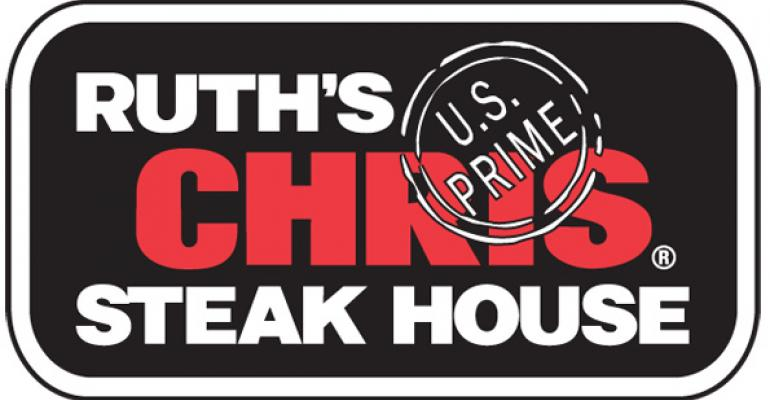 Ruth's Chris same-store sales rise in 3Q