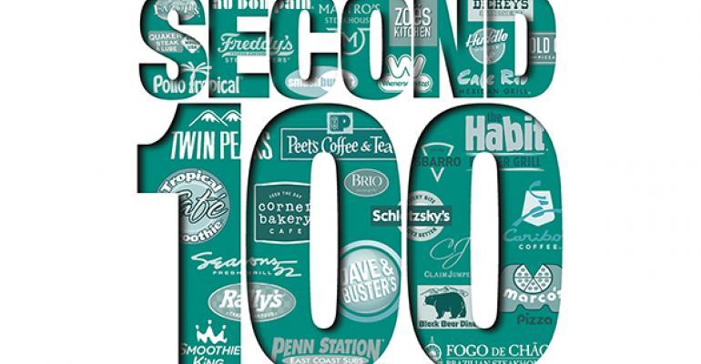 2015 Second 100: U.S. Chain Systemwide Sales