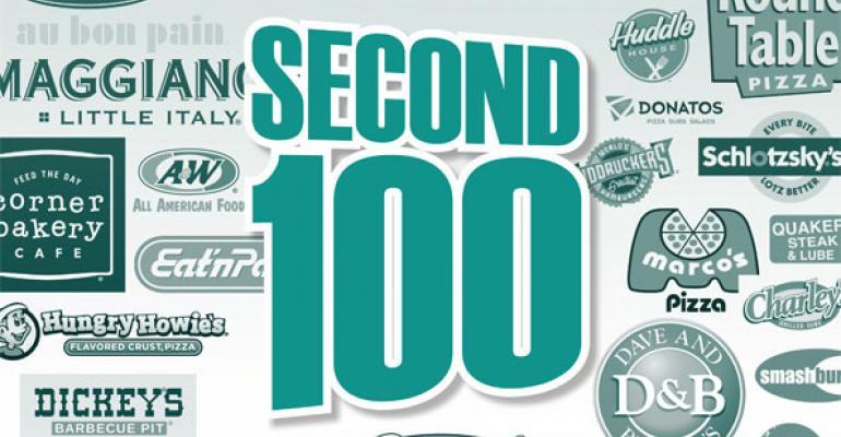 2014 Second 100: Appendix