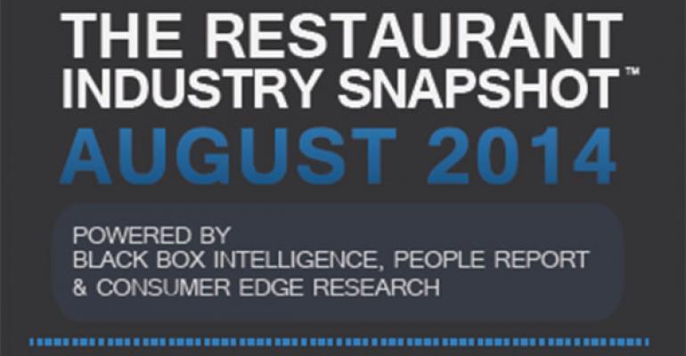 Report: Restaurant sales rose, traffic slid in August