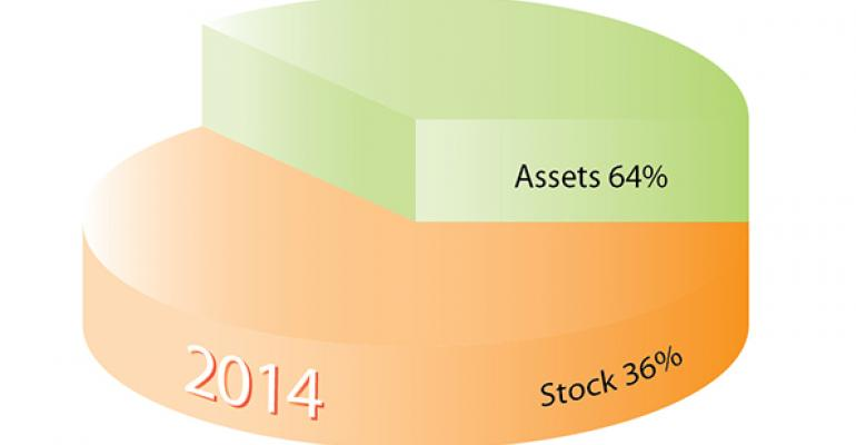 Refranchising, divestitures drive 2014 M&A activity
