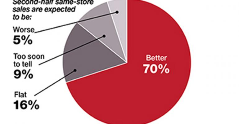 Infographic: Survey shows restaurant operator optimism