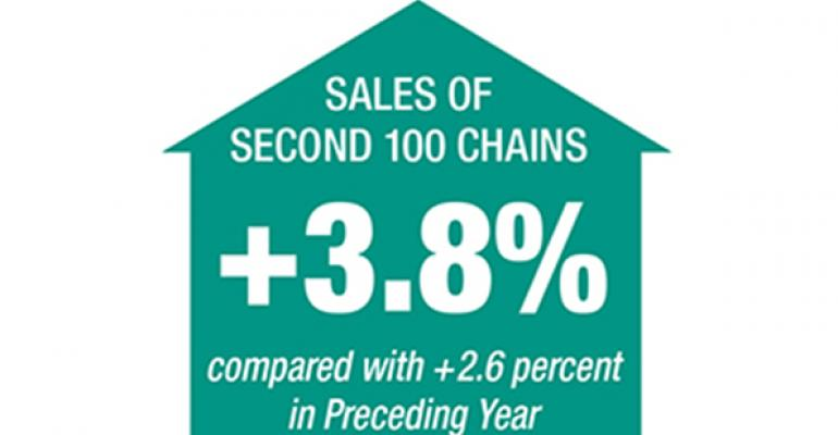 2015 Second 100: Growth in Chain U.S. Systemwide Sales