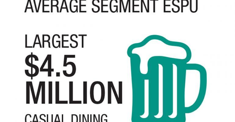2015 Second 100:  Estimated sales per unit highlights