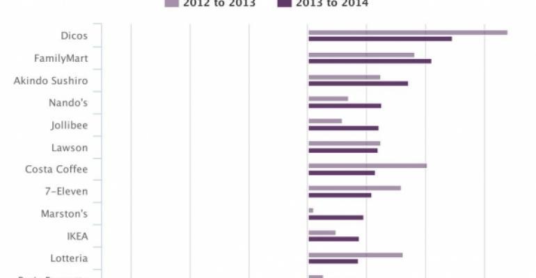 2015 International Top 25: Unit growth comparisons