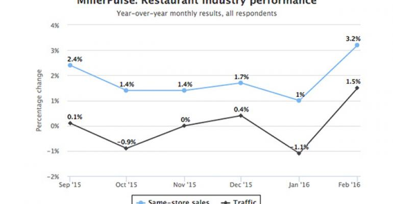 Report: Improved weather, discounting lift February restaurant traffic