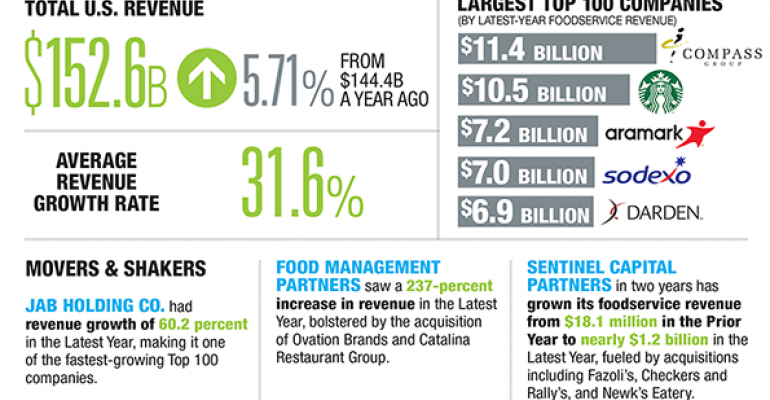 Foreign buyers move in on restaurant deals