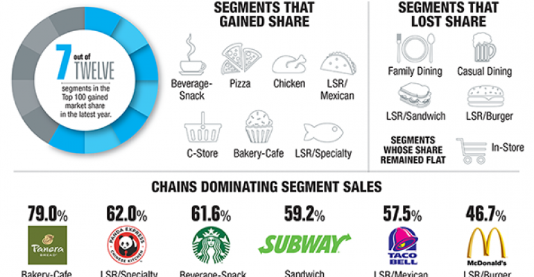 A look at market share winners and losers