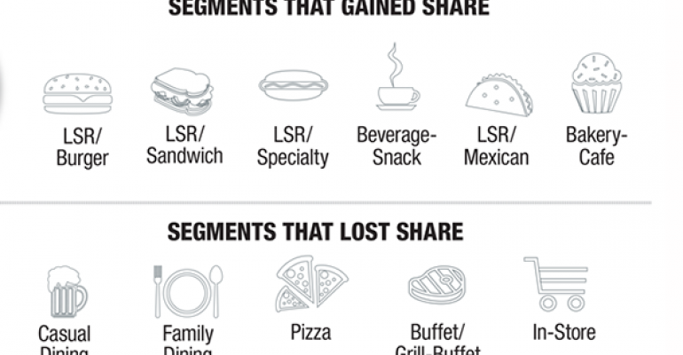 Burger, beverage, snack lead market share gains
