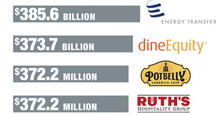 Acquisitions drive restaurant company revenue growth