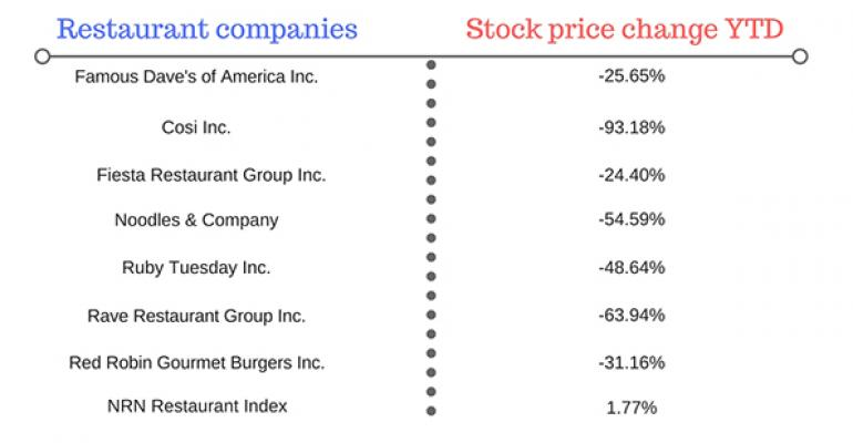 As stocks falter, chains change CEOs