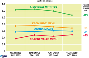 NPD Kids Meal Traffic Slows As Tykes Pick From Value Menus