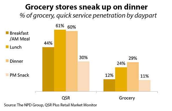 grocery quick service share chart