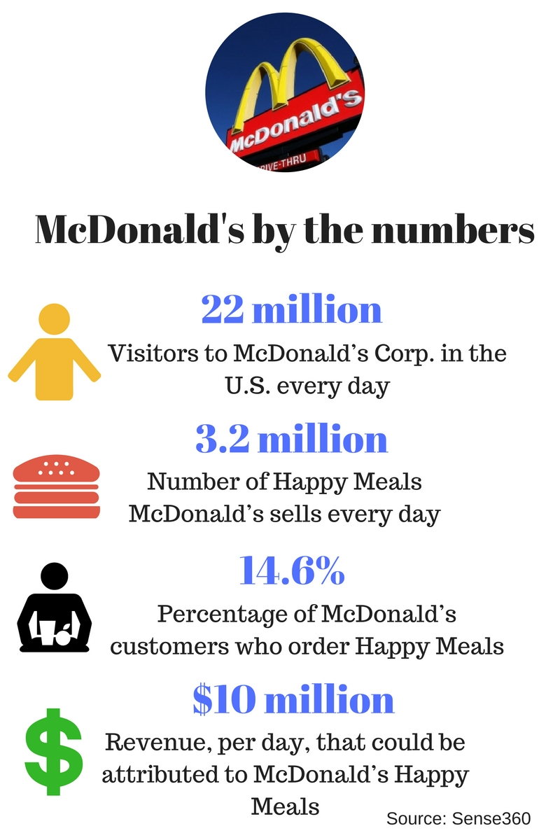Mcdonald S Revenue Per Restaurant