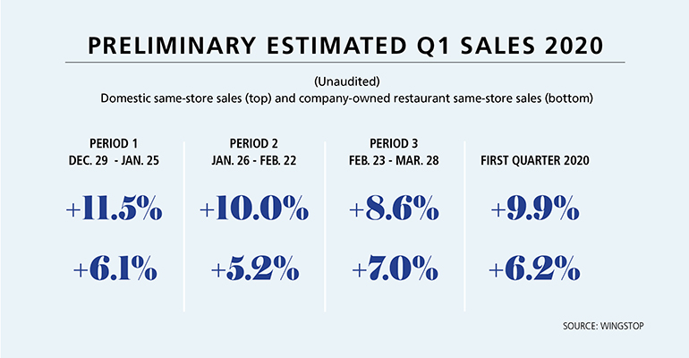 Wingstop same-store sales data for Q1 2020